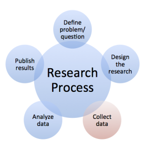 Research process --> Data Collection