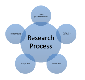 Generic Research Process