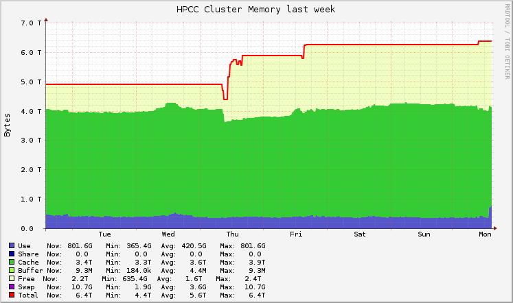 hpcc-mem-week-graph-20160414