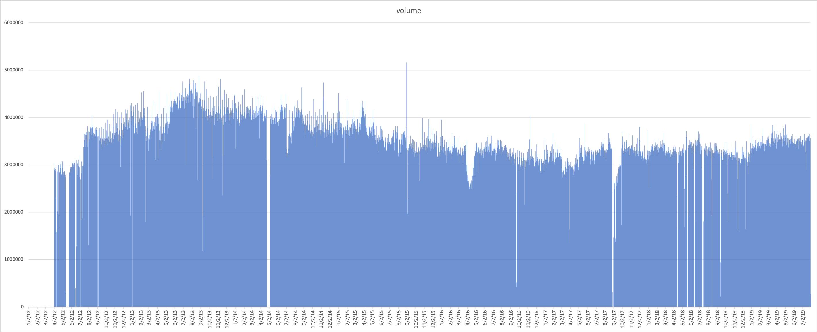 Tweet Database - Research-IT