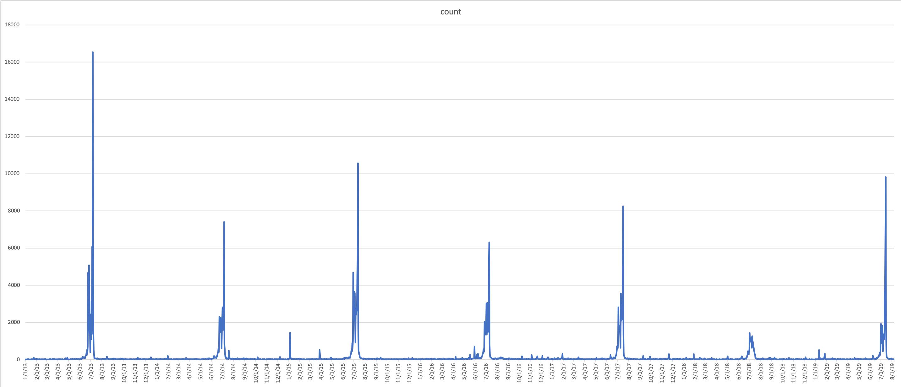 tweet-chart